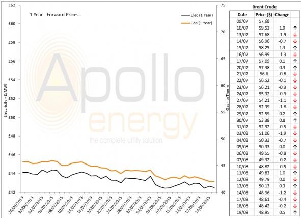 Energy Market Analysis - 19-08-2015
