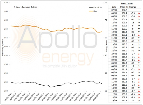 Energy Market Analysis - 19-09-2013