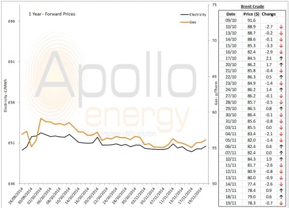 Energy Market Analysis - 19-11-2014
