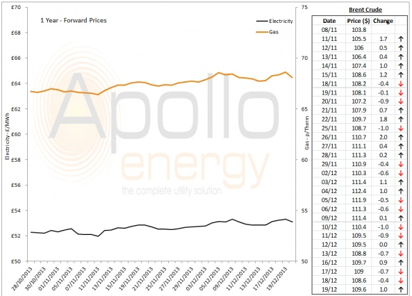Energy Market Analysis - 19-12-2013