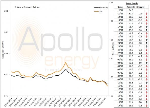 Energy Market Analysis - 19-12-2014