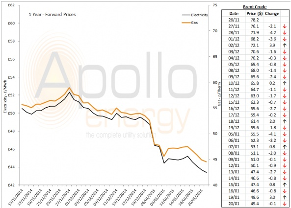 Energy Market Analysis - 20-01-2015