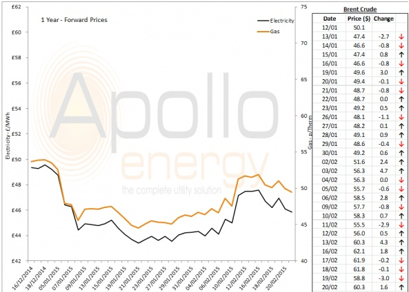 Energy Market Analysis - 20-02-2015