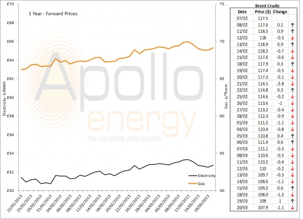 Energy Market Analysis - 20-03-2013