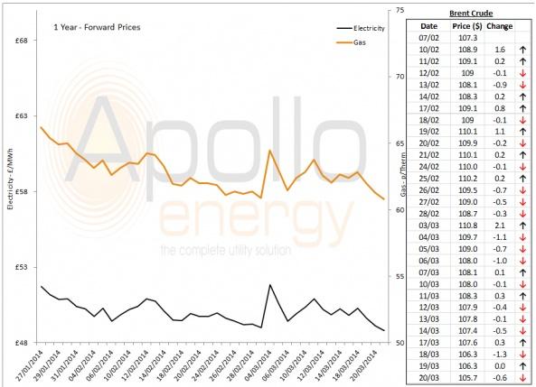 Energy Market Analysis - 20-03-2014
