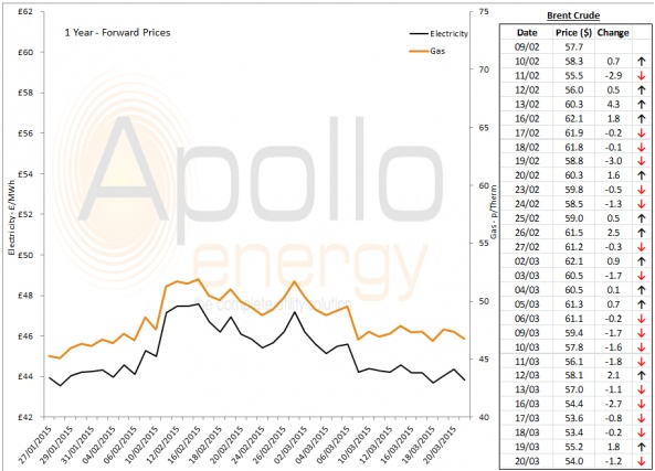 Energy Market Analysis - 20-03-2015