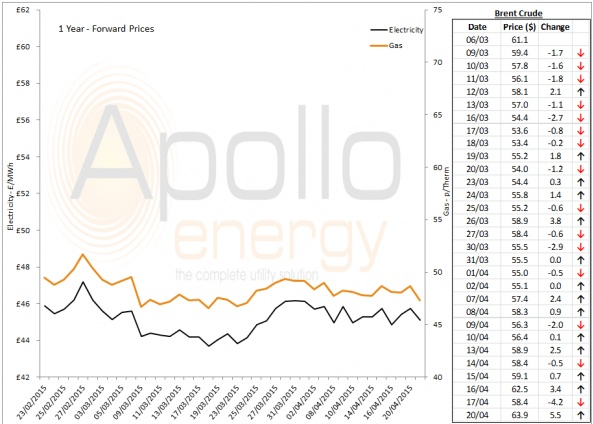 Energy Market Analysis - 20-04-2015