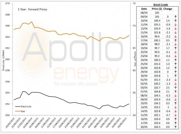 Energy Market Analysis - 20-05-2013