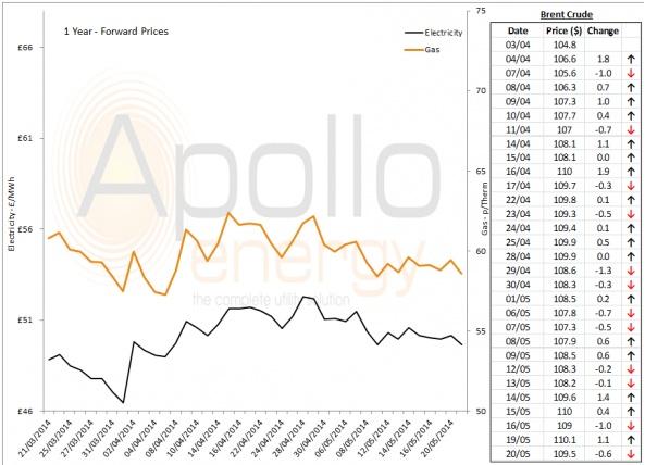 Energy Market Analysis - 20-05-2014