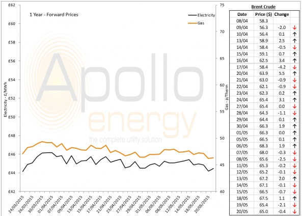 Energy Market Analysis - 20-05-2015