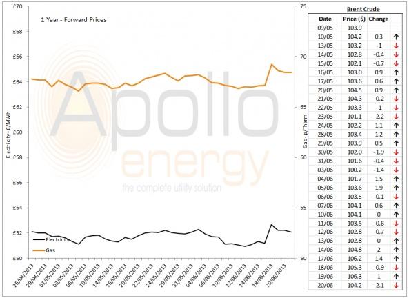 Energy Market Analysis - 20-06-2013
