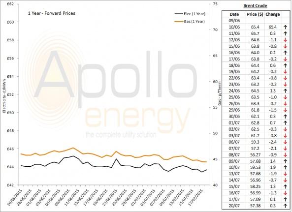 Energy Market Analysis - 20-07-2015