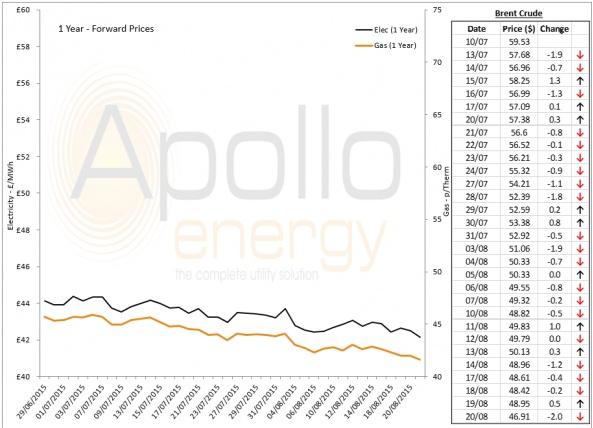 Energy Market Analysis - 20-08-2015