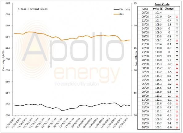 Energy Market Analysis - 20-09-2013
