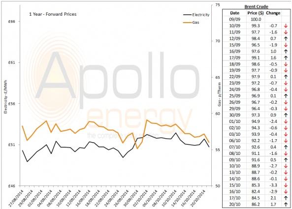 Energy Market Analysis - 20-10-2014