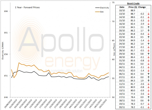 Energy Market Analysis - 20-11-2014