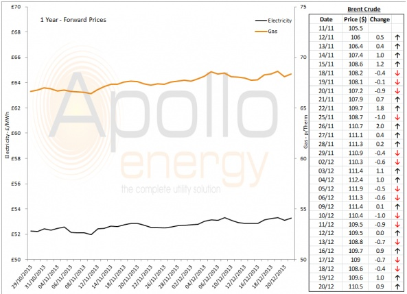 Energy Market Analysis - 20-12-2013