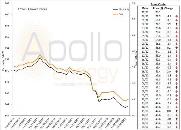 Energy Market Analysis - 21-01-2015
