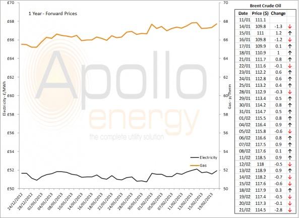 Energy Market Analysis - 21-02-2013