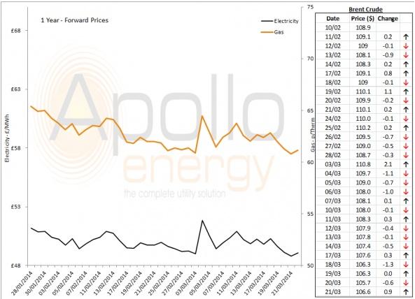 Energy Market Analysis - 21-03-2014