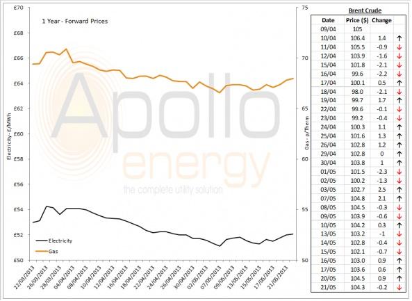 Energy Market Analysis - 21-05-2013