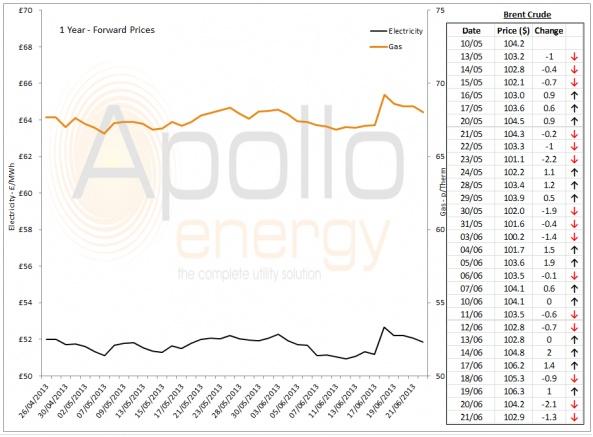 Energy Market Analysis - 21-06-2013