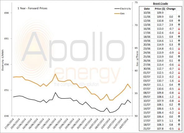 Energy Market Analysis - 21-07-2014