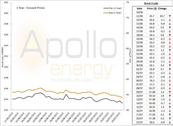 Energy Market Analysis - 21-07-2015