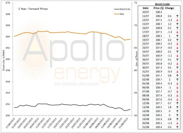 Energy Market Analysis - 21-08-2013