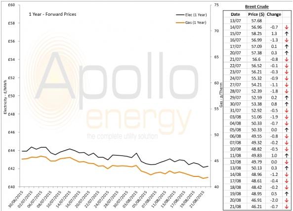 Energy Market Analysis - 21-08-2015