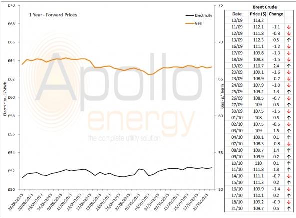 Energy Market Analysis - 21-10-2013