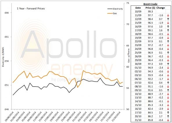 Energy Market Analysis - 21-10-2014