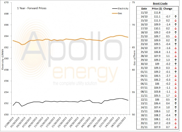 Energy Market Analysis - 21-11-2013
