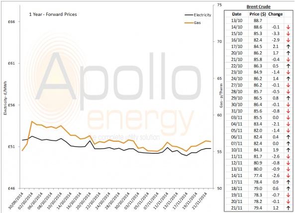 Energy Market Analysis - 21-11-2014