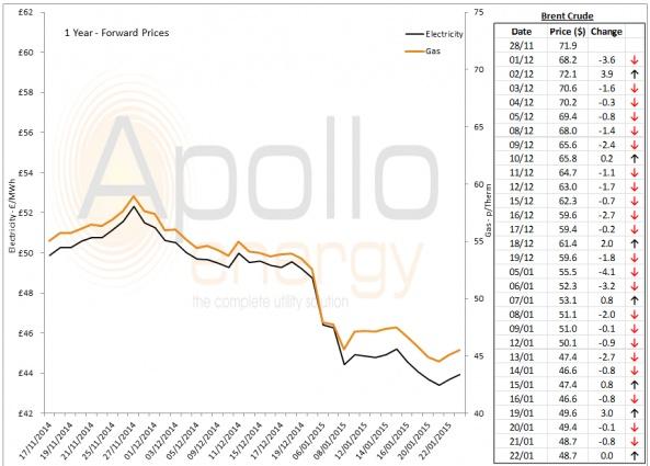 Energy Market Analysis - 22-01-2015