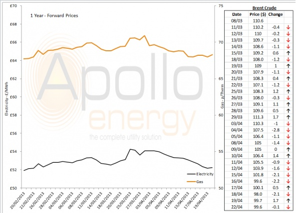 Energy Market Analysis - 22-04-2013