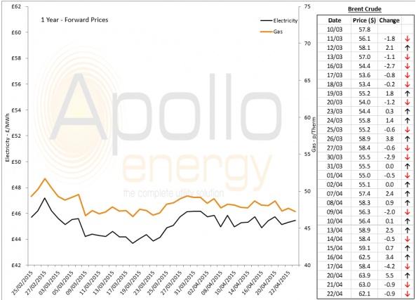 Energy Market Analysis - 22-04-2015