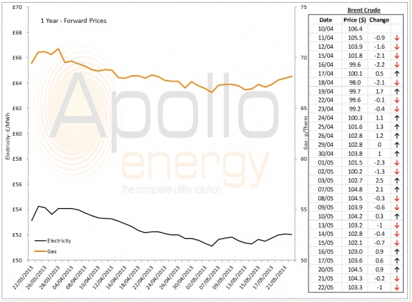 Energy Market Analysis - 22-05-2013