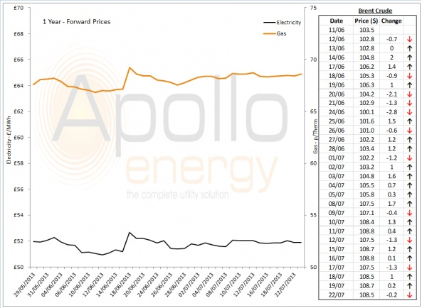 Energy Market Analysis - 22-07-2013