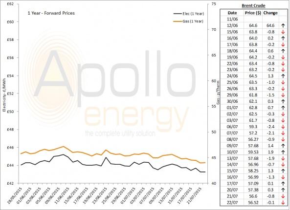Energy Market Analysis - 22-07-2015