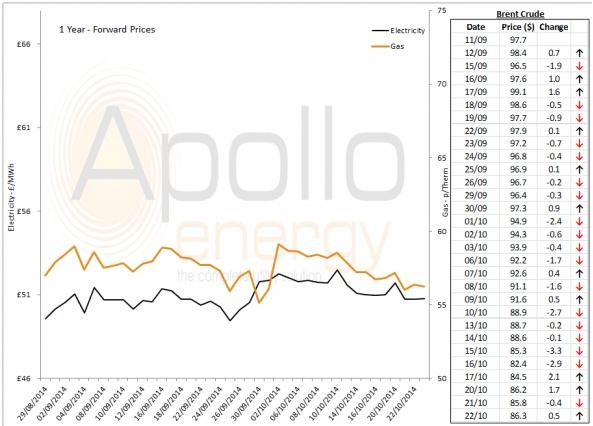 Energy Market Analysis - 22-10-2014