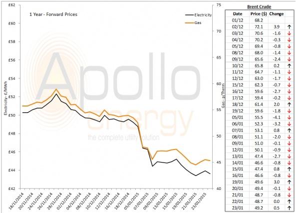 Energy Market Analysis - 23-01-2015