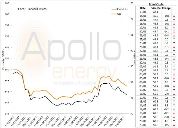 Energy Market Analysis - 23-02-2015