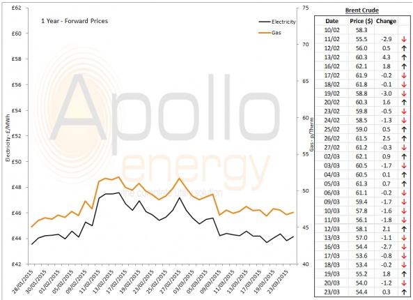 Energy Market Analysis - 23-03-2015