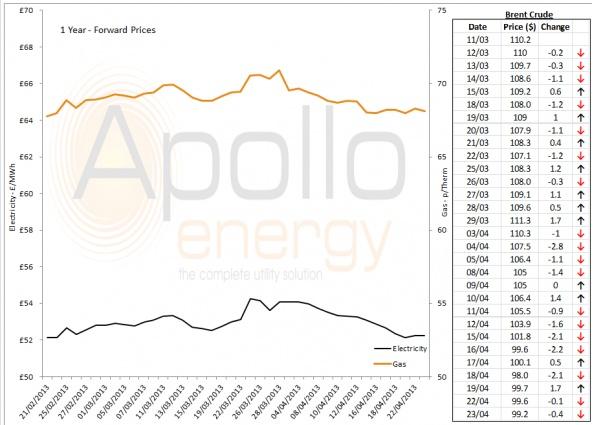 Energy Market Analysis - 23-04-2013