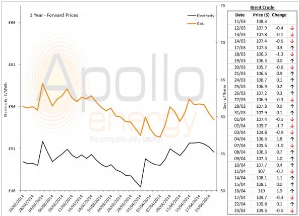 Energy Market Analysis - 23-04-2014