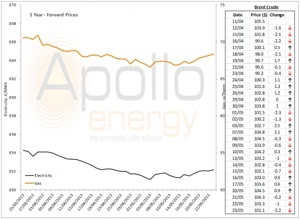 Energy Market Analysis - 23-05-2013