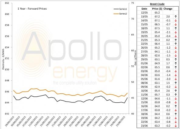 Energy Market Analysis - 23-06-2015