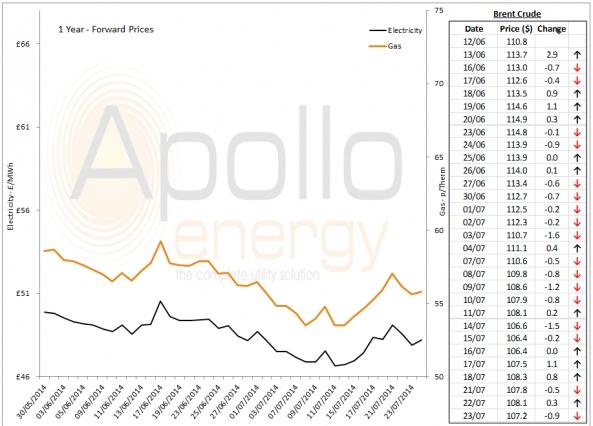 Energy Market Analysis - 23-07-2014