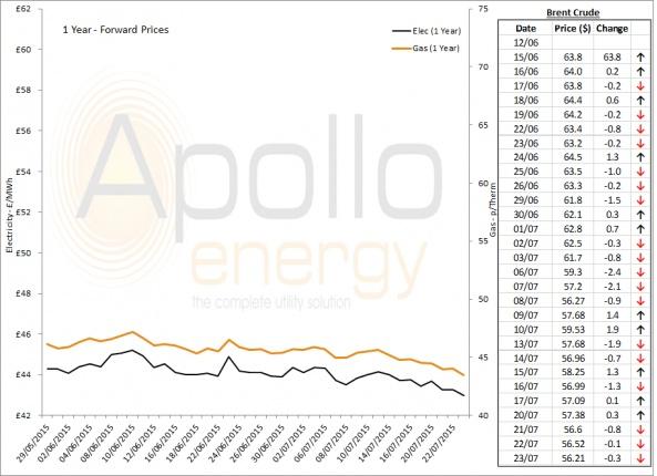 Energy Market Analysis - 23-07-2015